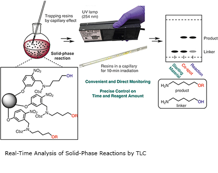 Real-Time Analysis of Solid-Phase Reactions by TLC