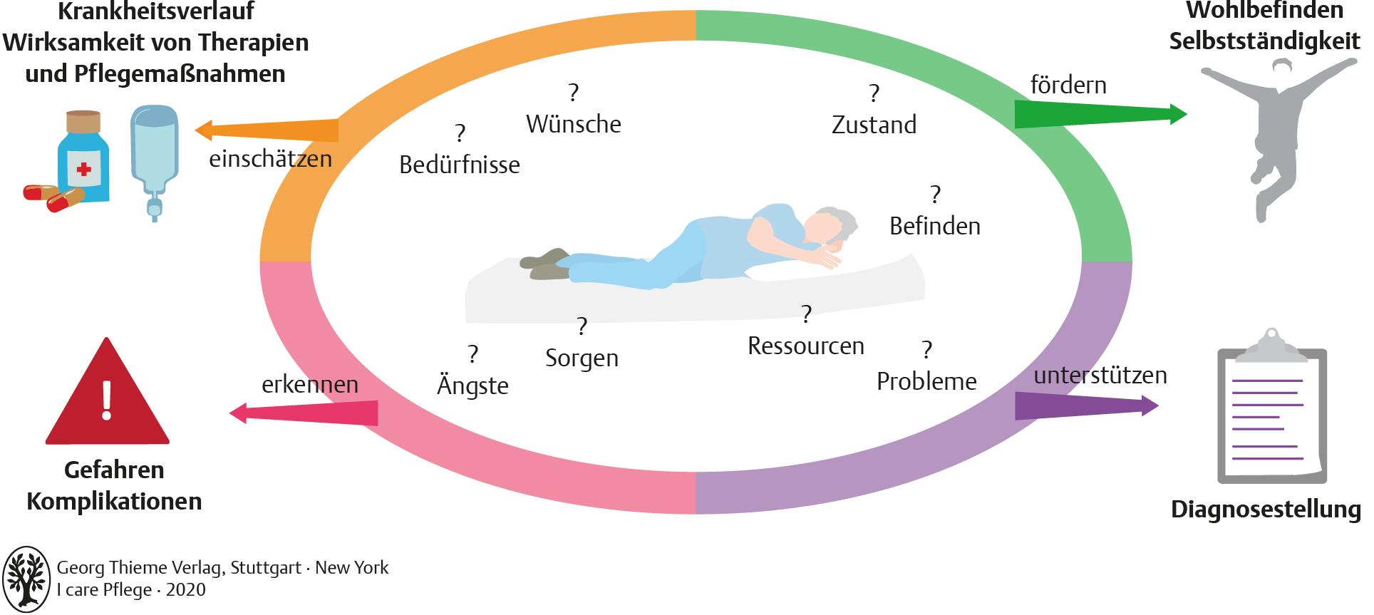 20. Wahrnehmen und beobachten   Pflegepädagogik   Georg Thieme Verlag