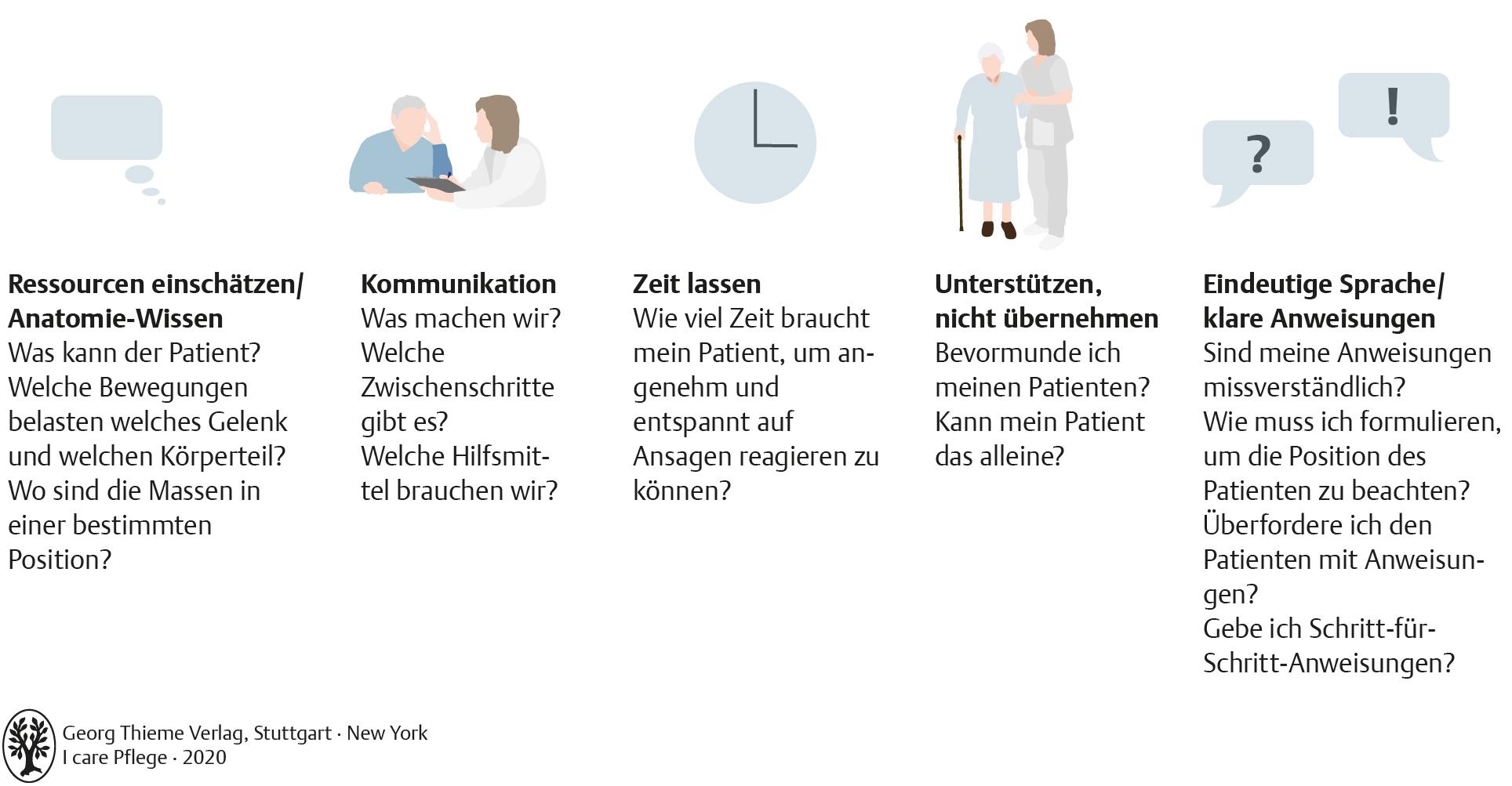 Mobilisation, Positionierung und Schlaf   Pflegepädagogik   Georg ...