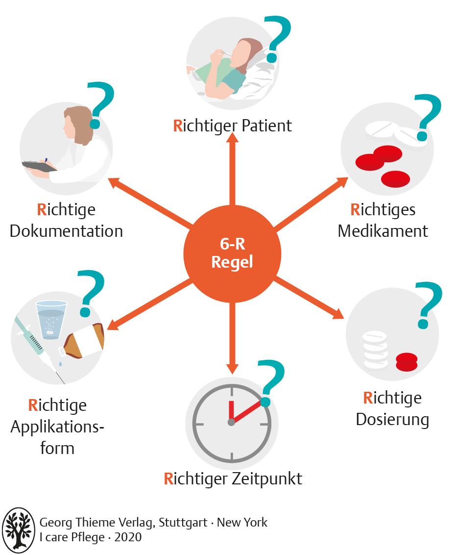20. Medikamentenmanagement   Pflegepädagogik   Georg Thieme Verlag
