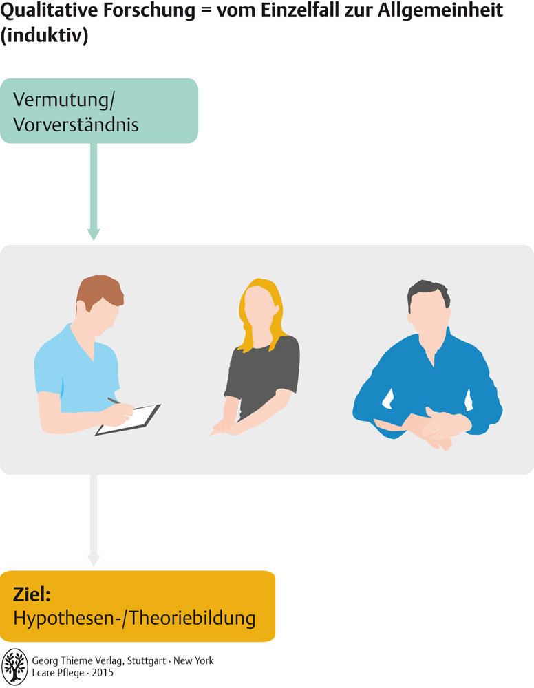 4. Pflegewissenschaft - Pflegepädagogik - Georg Thieme Verlag