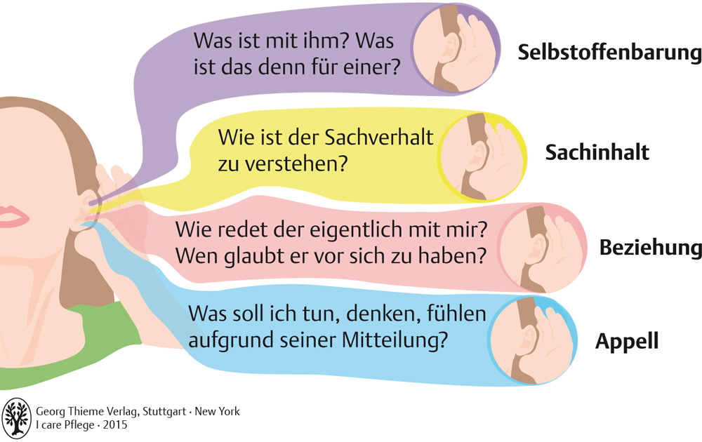 6. Grundlagen der Kommunikation - Pflegepädagogik - Georg Thieme Verlag