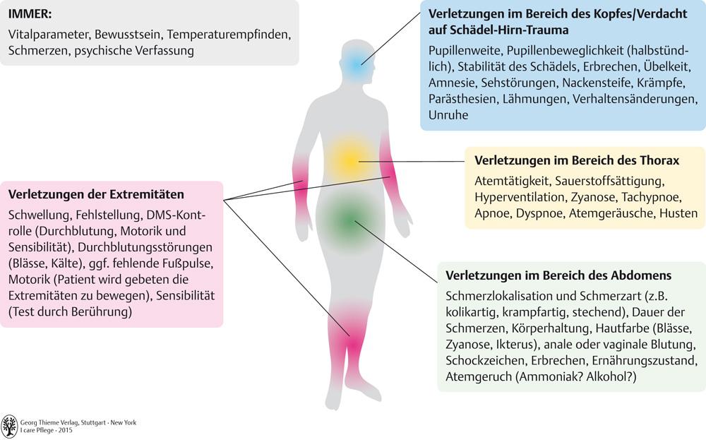 14. Notfallsituationen - Pflegepädagogik - Georg Thieme Verlag
