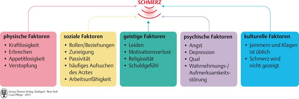 37. Schmerzmanagement - Pflegepädagogik - Georg Thieme Verlag