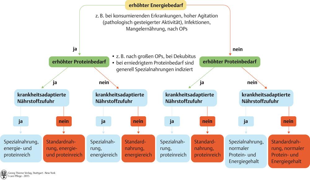 38. Ernährungsmanagement - Pflegepädagogik - Georg Thieme Verlag