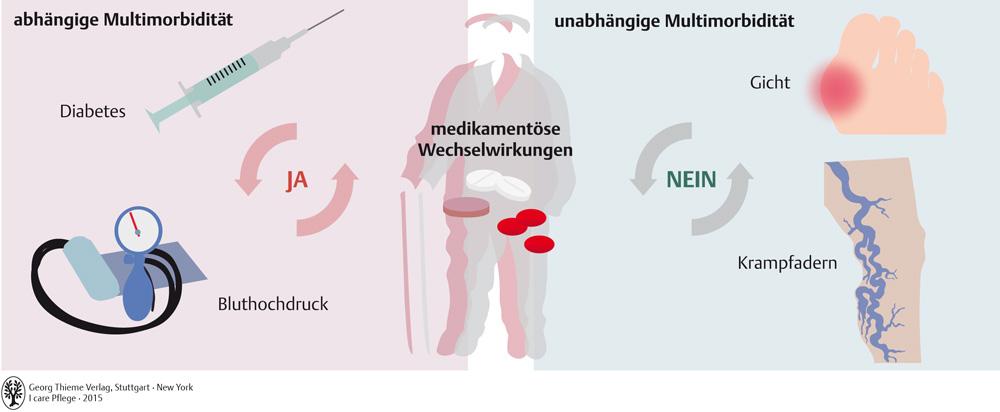 43. Chronisch kranke und multimorbide Patienten - Pflegepädagogik ...