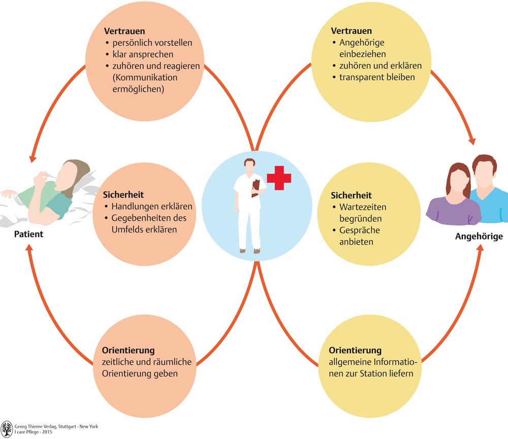 Arbeitsblätter Zu Juchli Pflege : Grundlagen der intensivpflege pflegepädagogik