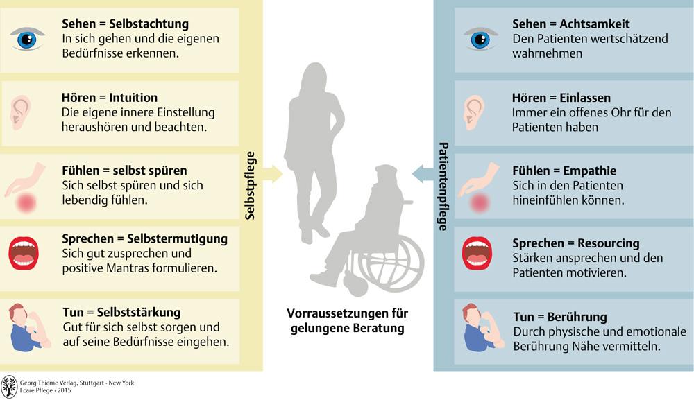 49. Informieren, Schulen, Beraten - Pflegepädagogik - Georg Thieme ...