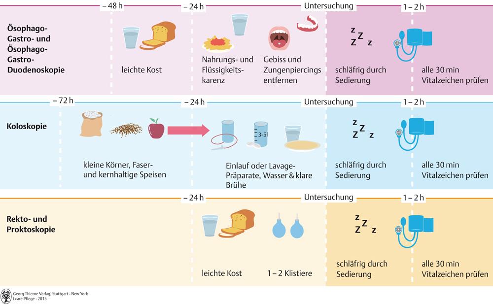 56. Verdauungssystem - Pflegepädagogik - Georg Thieme Verlag
