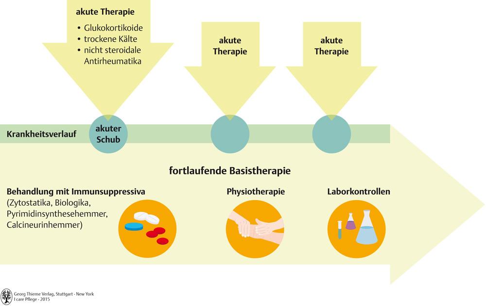 60. Bewegungssystem - Pflegepädagogik - Georg Thieme Verlag