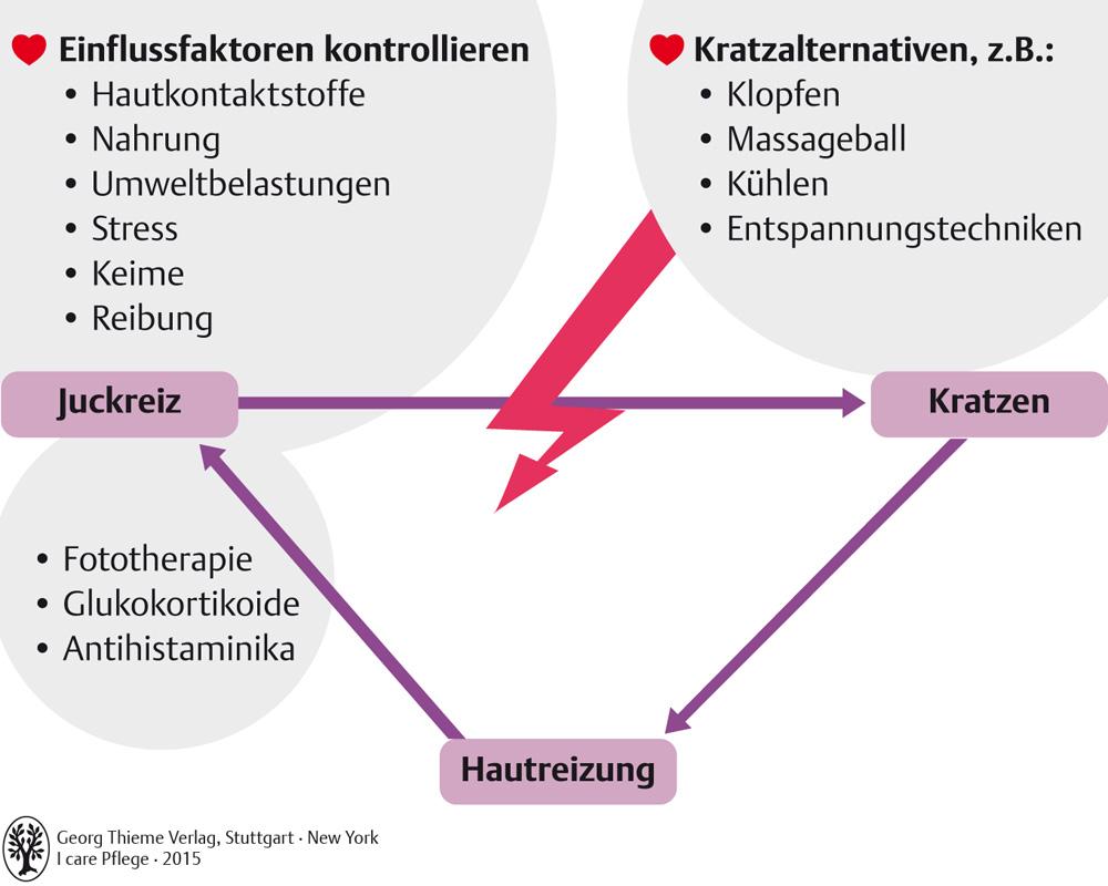 63. Haut - Pflegepädagogik - Georg Thieme Verlag