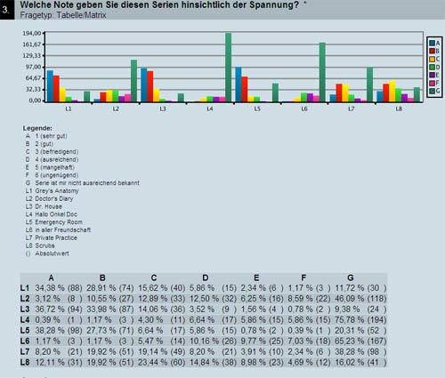 Umfrage: Arztserien im Fernsehen - Mitmachen - Via medici
